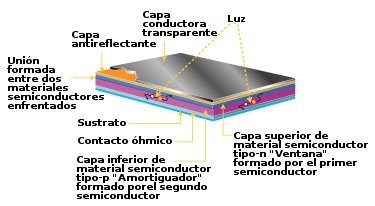 capas semiconductoras
